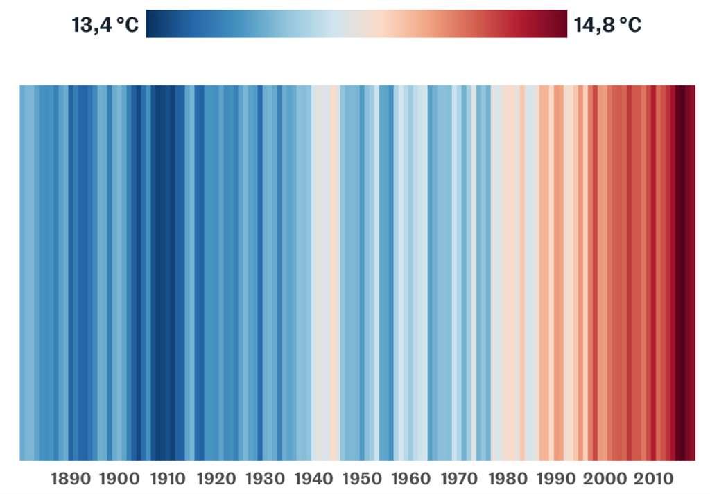 changement climatique températures