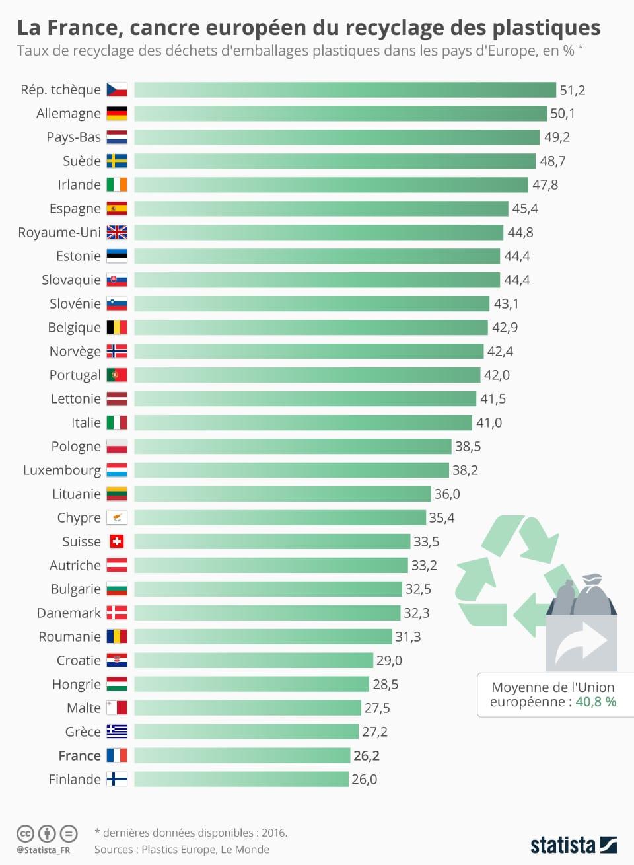infographie déchets plastiques